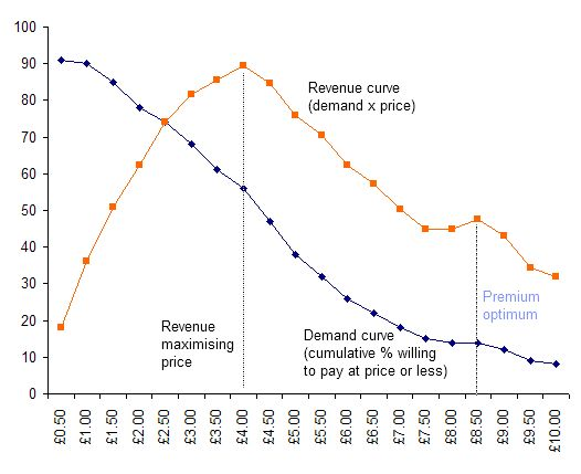 Pricing demand curve showing revenue optimisation
